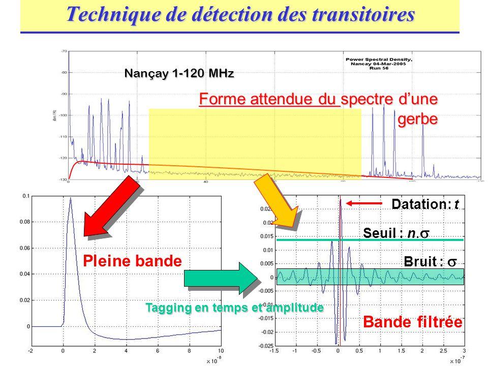 Didier Charrier et Lilian Martin, Nancay 04 Mars 200814 Pleine bande Nançay 1-120 MHz Forme attendue du spectre dune gerbe Bande filtrée Datation: t B