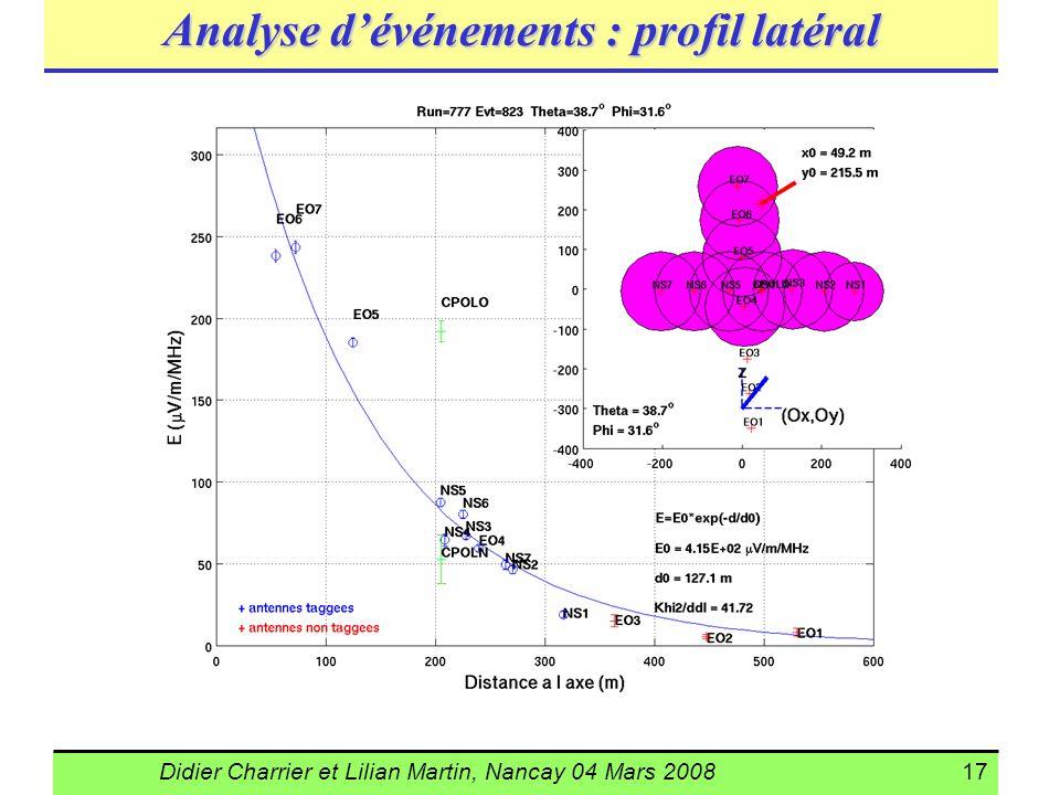 Didier Charrier et Lilian Martin, Nancay 04 Mars 200817 Analyse dévénements : profil latéral