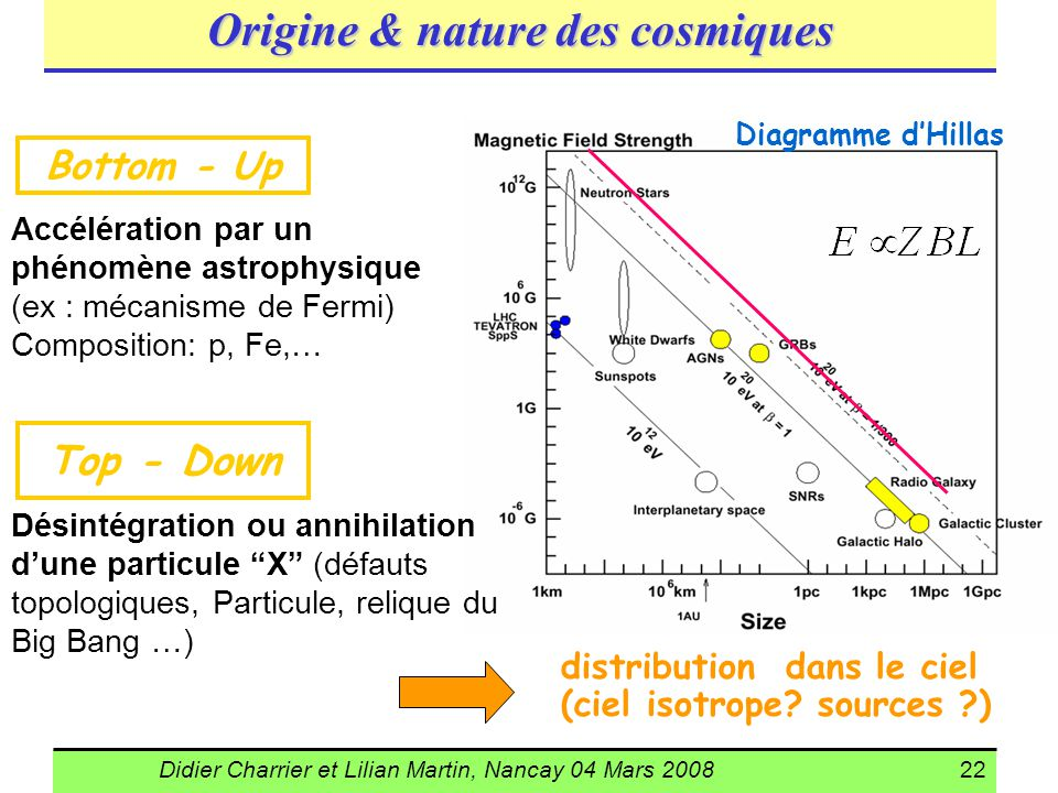 Didier Charrier et Lilian Martin, Nancay 04 Mars 200822 Origine & nature des cosmiques Bottom - Up Accélération par un phénomène astrophysique (ex : m