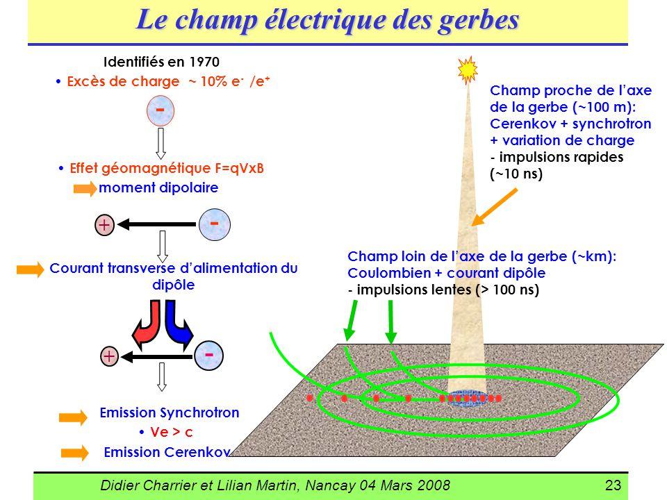 Didier Charrier et Lilian Martin, Nancay 04 Mars 200823 Champ loin de laxe de la gerbe (~km): Coulombien + courant dipôle - impulsions lentes (> 100 n