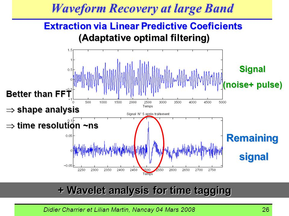 Didier Charrier et Lilian Martin, Nancay 04 Mars 200826 + Wavelet analysis for time tagging Signal (noise+ pulse) Remaining signal signal Better than FFT shape analysis shape analysis time resolution ~ns time resolution ~ns Extraction via Linear Predictive Coeficients (Adaptative optimal filtering) Waveform Recovery at large Band