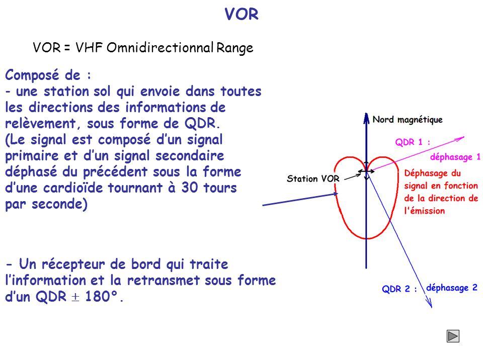 VOR - Un récepteur de bord qui traite linformation et la retransmet sous forme dun QDR 180°. VOR = VHF Omnidirectionnal Range Composé de : - une stati