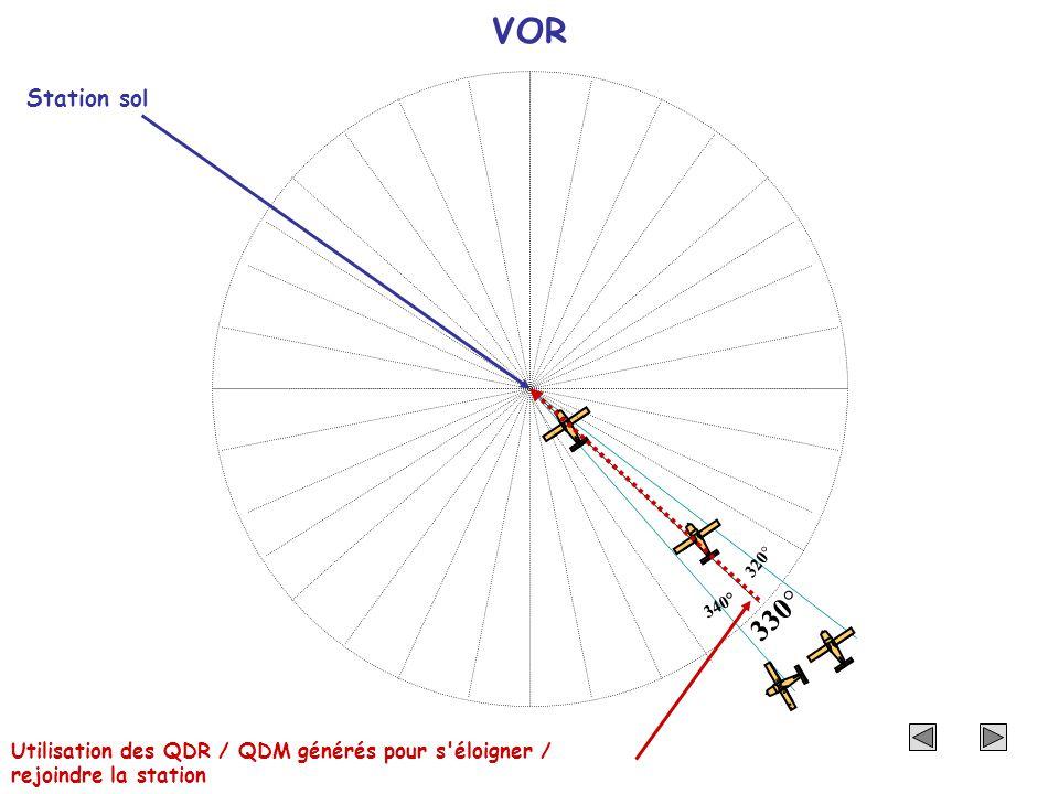 330° 320° 340° VOR Station sol Utilisation des QDR / QDM générés pour s'éloigner / rejoindre la station