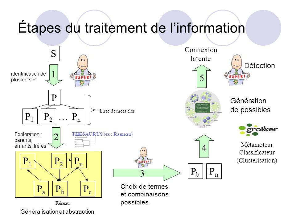 Étapes du traitement de linformation S P P1P1 P2P2 PnPn … Liste de mots clés THESAURUS (ex : Rameau) P1P1 P2P2 PnPn PaPa PbPb PcPc Réseau PnPn PbPb Métamoteur Classificateur (Clusterisation) 1 2 3 4 5 Connexion latente identification de plusieurs P Généralisation et abstraction Exploration : parents, enfants, frères Choix de termes et combinaisons possibles Génération de possibles Détection