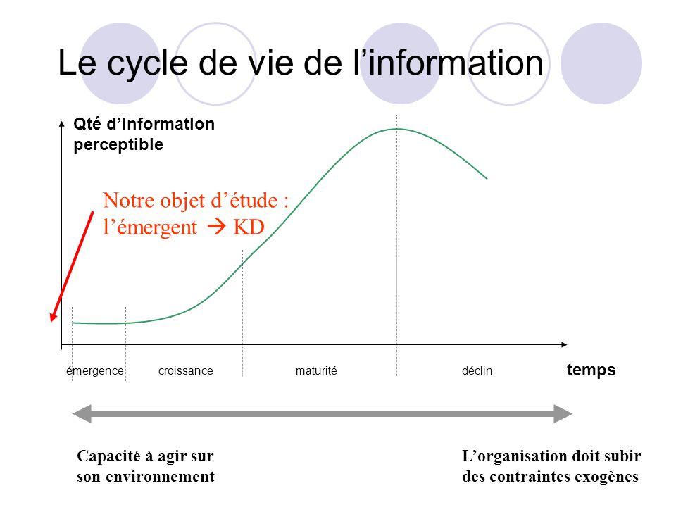Le cycle de vie de linformation émergencecroissancematuritédéclin temps Qté dinformation perceptible Notre objet détude : lémergent KD Capacité à agir sur son environnement Lorganisation doit subir des contraintes exogènes