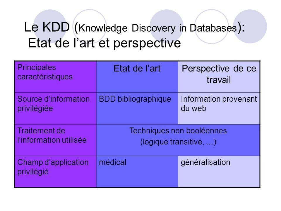 Plan Etat de lart (domaine médical) Méthode proposée Illustration expérimentale identifier des indicateurs de pertinence innovants dans le domaine des moteurs de recherche