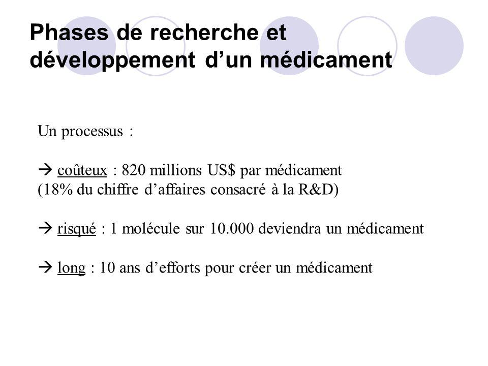 Phases de recherche et développement dun médicament Un processus : coûteux : 820 millions US$ par médicament (18% du chiffre daffaires consacré à la R&D) risqué : 1 molécule sur 10.000 deviendra un médicament long : 10 ans defforts pour créer un médicament
