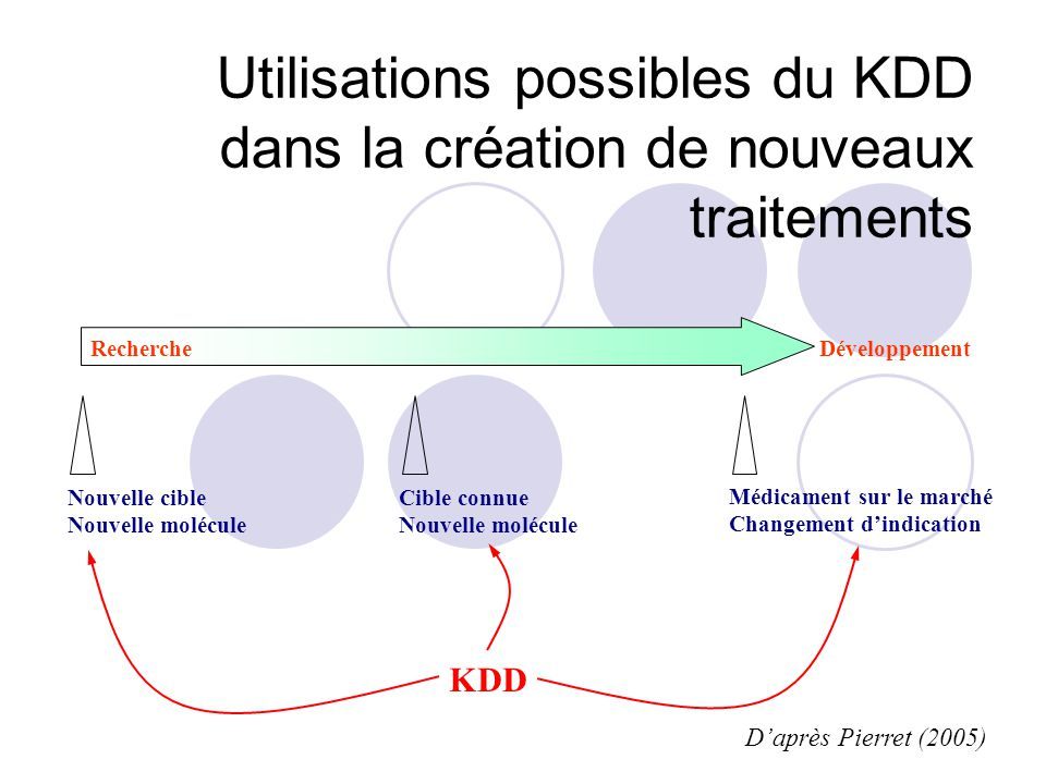 Nouvelle cible Nouvelle molécule Médicament sur le marché Changement dindication Cible connue Nouvelle molécule DéveloppementRecherche KDD Utilisations possibles du KDD dans la création de nouveaux traitements Daprès Pierret (2005)