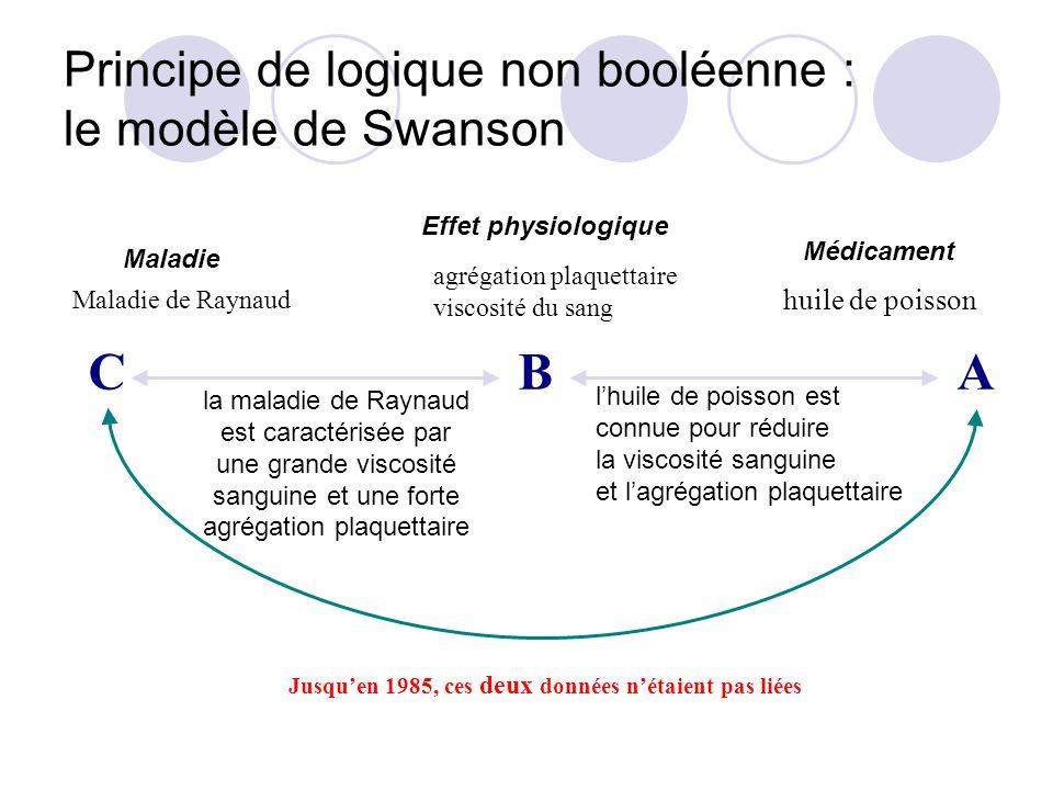 Principe de logique non booléenne : le modèle de Swanson lhuile de poisson est connue pour réduire la viscosité sanguine et lagrégation plaquettaire la maladie de Raynaud est caractérisée par une grande viscosité sanguine et une forte agrégation plaquettaire Jusquen 1985, ces deux données nétaient pas liées A huile de poisson B agrégation plaquettaire viscosité du sang C Maladie de Raynaud Maladie Effet physiologique Médicament
