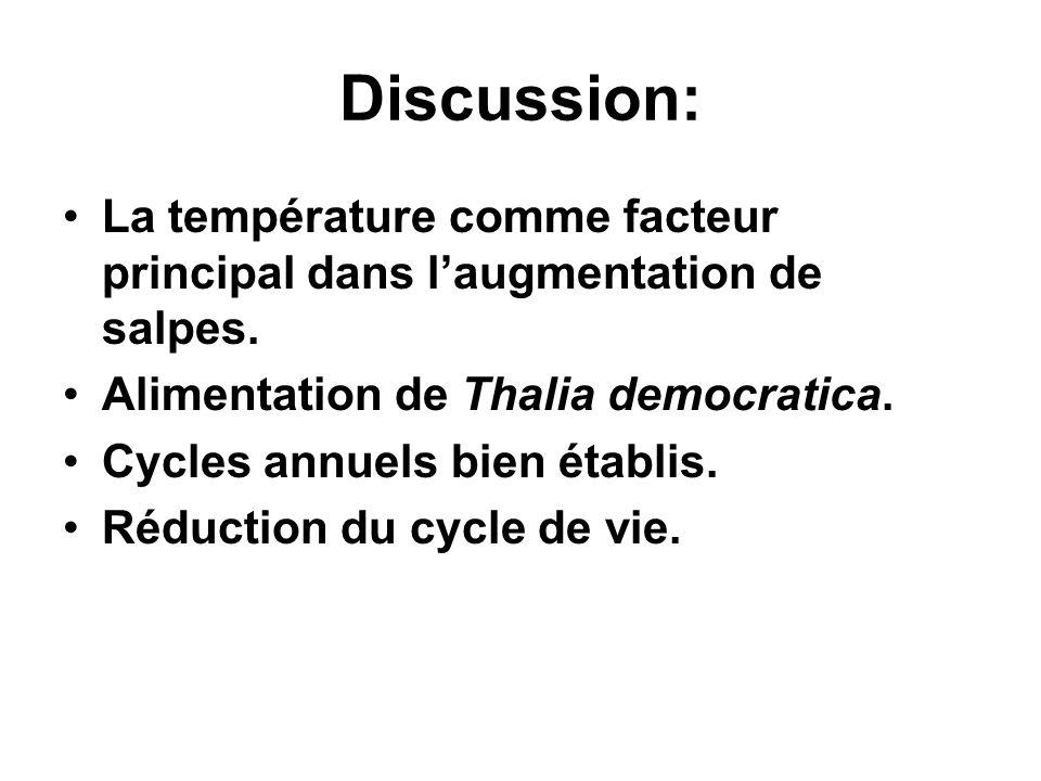 Discussion: La température comme facteur principal dans laugmentation de salpes. Alimentation de Thalia democratica. Cycles annuels bien établis. Rédu