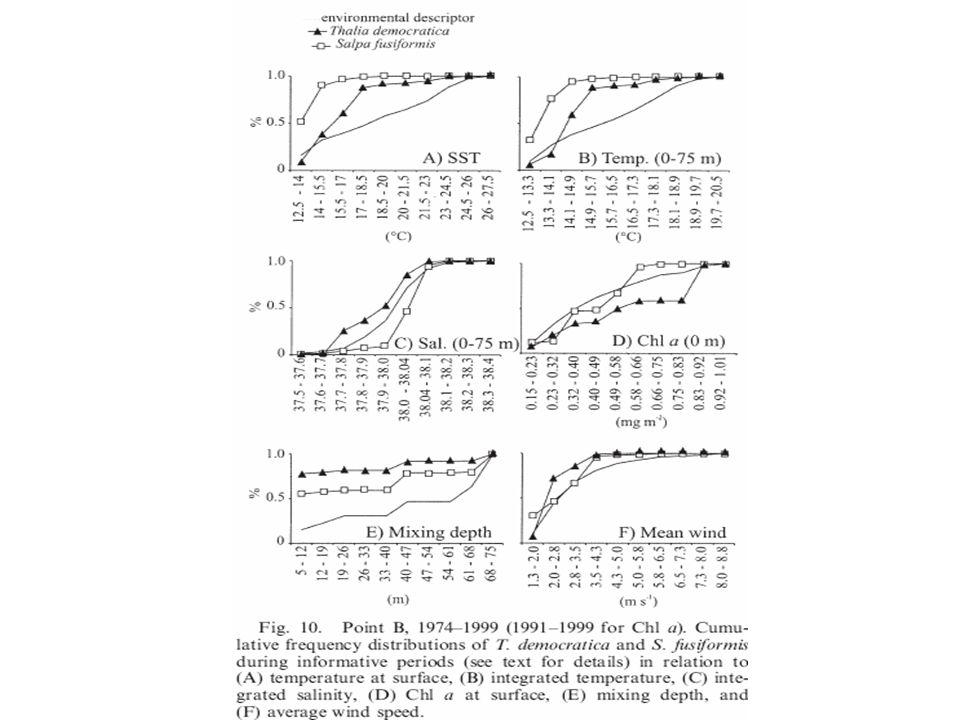 Discussion: La température comme facteur principal dans laugmentation de salpes.