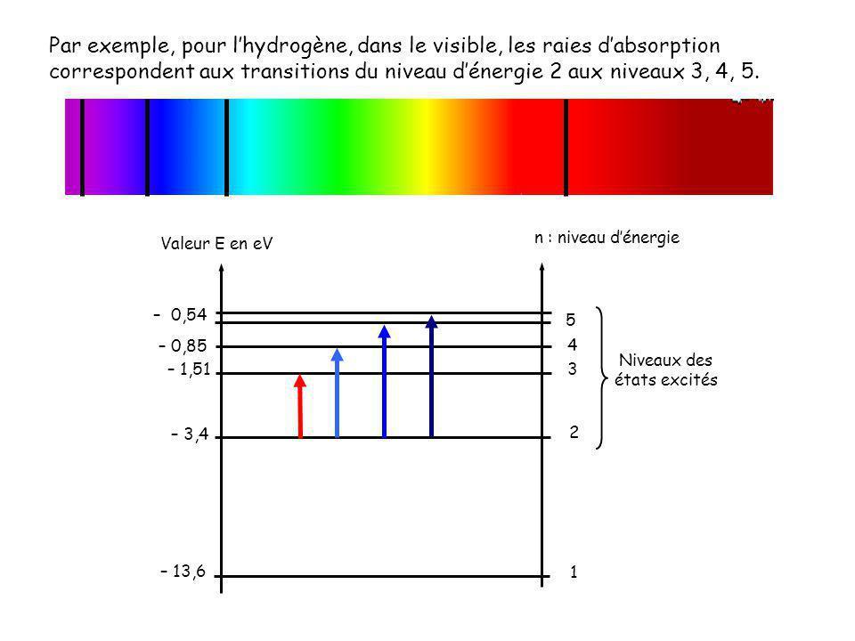 Par exemple, pour lhydrogène, dans le visible, les raies dabsorption correspondent aux transitions du niveau dénergie 2 aux niveaux 3, 4, 5. Valeur E