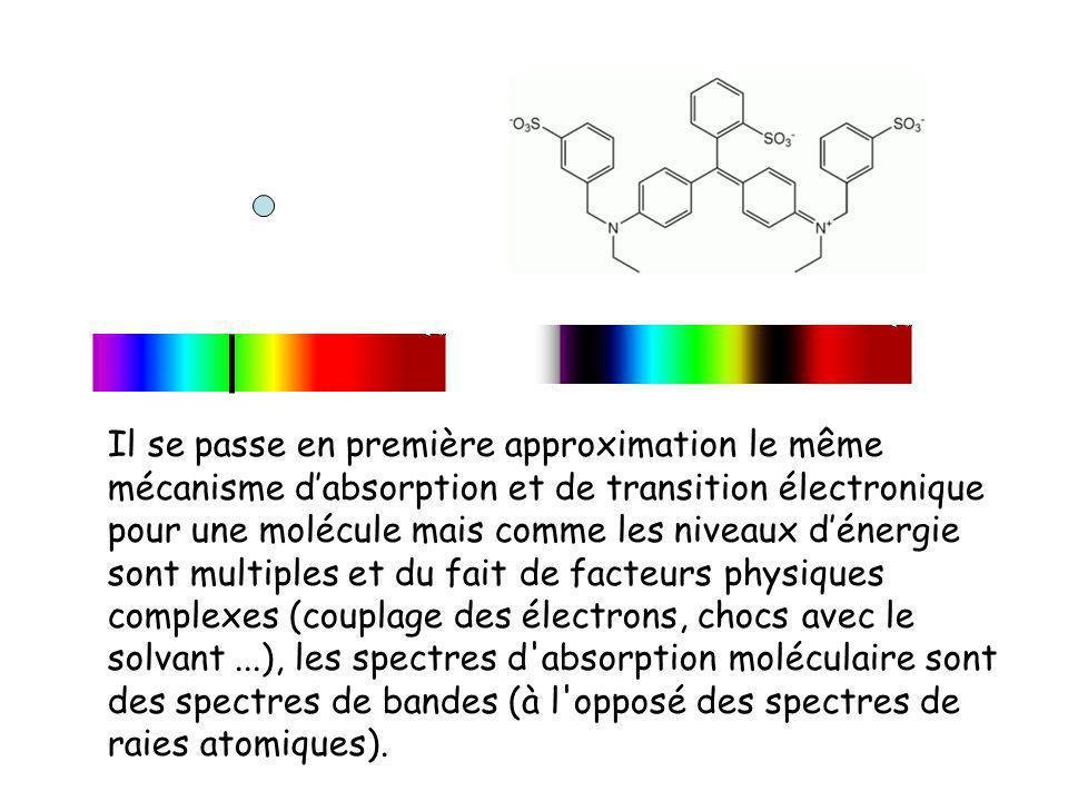 Il se passe en première approximation le même mécanisme dabsorption et de transition électronique pour une molécule mais comme les niveaux dénergie so