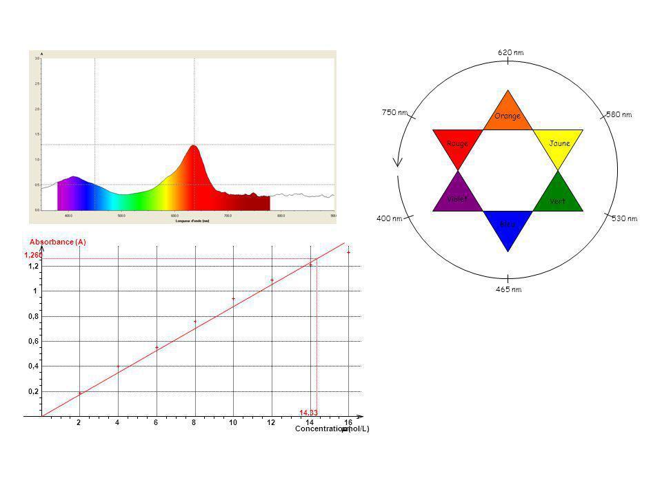 Rouge Orange Jaune Violet Vert Bleu 400 nm 465 nm 530 nm 580 nm 620 nm 750 nm