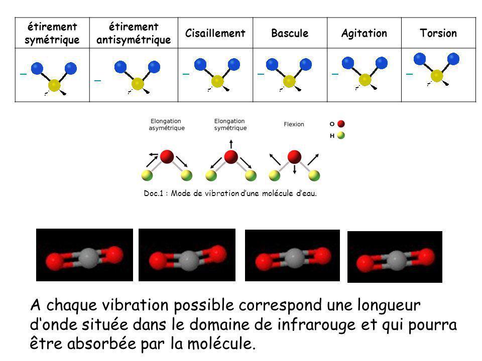 A chaque vibration possible correspond une longueur donde située dans le domaine de infrarouge et qui pourra être absorbée par la molécule. Doc.1 : Mo