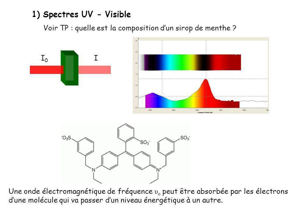 1) Spectres UV - Visible Voir TP : quelle est la composition dun sirop de menthe ? Une onde électromagnétique de fréquence υ o peut être absorbée par