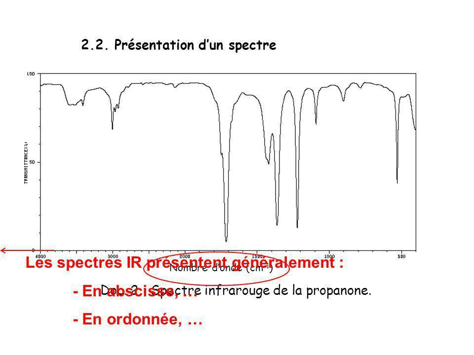 2.2. Présentation dun spectre Doc. 2 : Spectre infrarouge de la propanone. Nombre donde (cm –1 ) Les spectres IR présentent généralement : - En abscis
