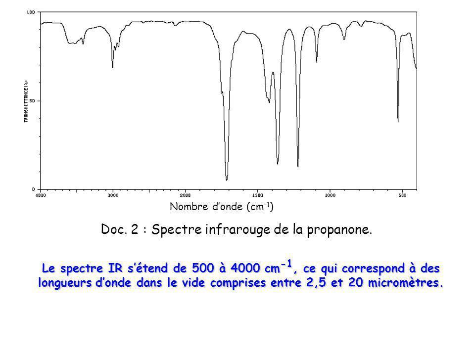 Le spectre IR sétend de 500 à 4000 cm -1, ce qui correspond à des longueurs donde dans le vide comprises entre 2,5 et 20 micromètres. Doc. 2 : Spectre