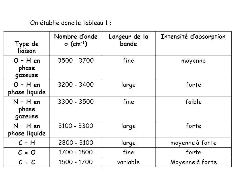 On établie donc le tableau 1 : Type de liaison Nombre donde (cm –1 ) Largeur de la bande Intensité dabsorption O – H en phase gazeuse 3500 - 3700finem