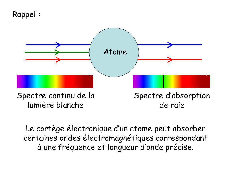 Rappel : Atome Spectre continu de la lumière blanche Spectre dabsorption de raie Le cortège électronique dun atome peut absorber certaines ondes élect