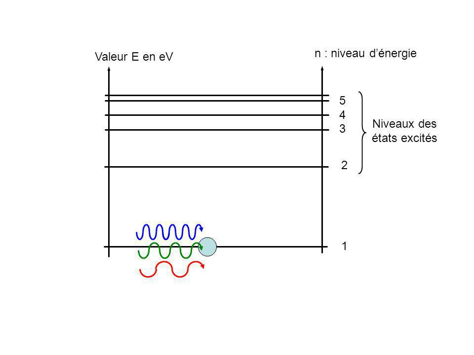Valeur E en eV n : niveau dénergie 1 2 3 4 5 Niveaux des états excités