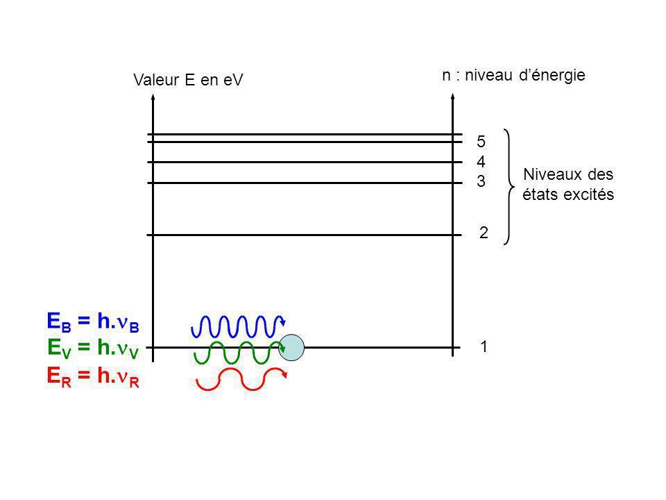 Valeur E en eV n : niveau dénergie 1 2 3 4 5 Niveaux des états excités E B = h.