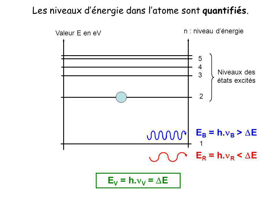 Valeur E en eV n : niveau dénergie 1 2 3 4 5 Niveaux des états excités E B = h. B > E E R = h. R < E E V = h. V = E Les niveaux dénergie dans latome s