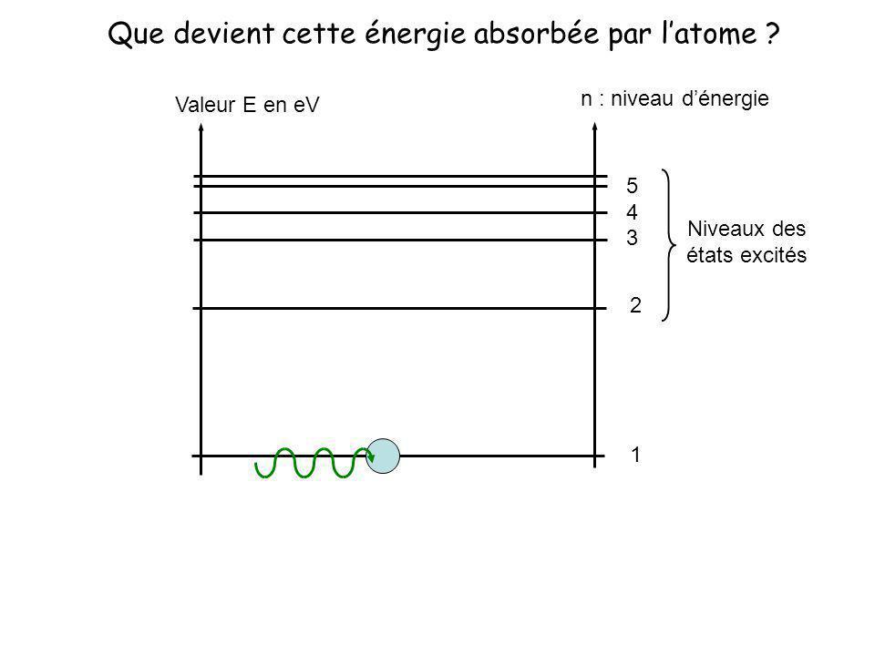 Valeur E en eV n : niveau dénergie 1 2 3 4 5 Niveaux des états excités Que devient cette énergie absorbée par latome ?
