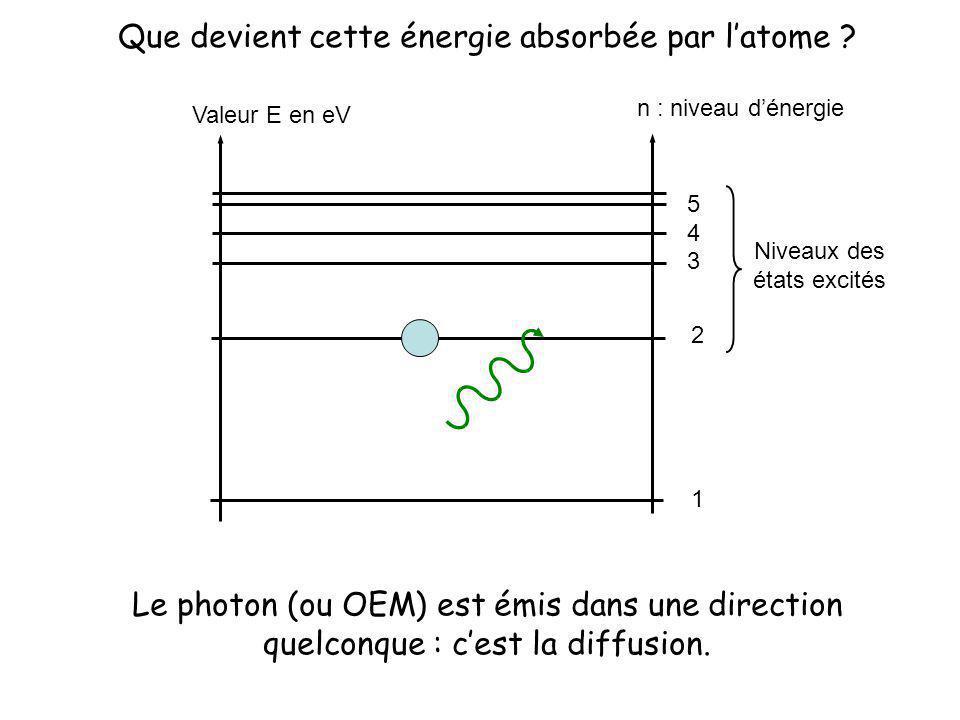 Valeur E en eV n : niveau dénergie 1 2 3 4 5 Niveaux des états excités Que devient cette énergie absorbée par latome ? Le photon (ou OEM) est émis dan