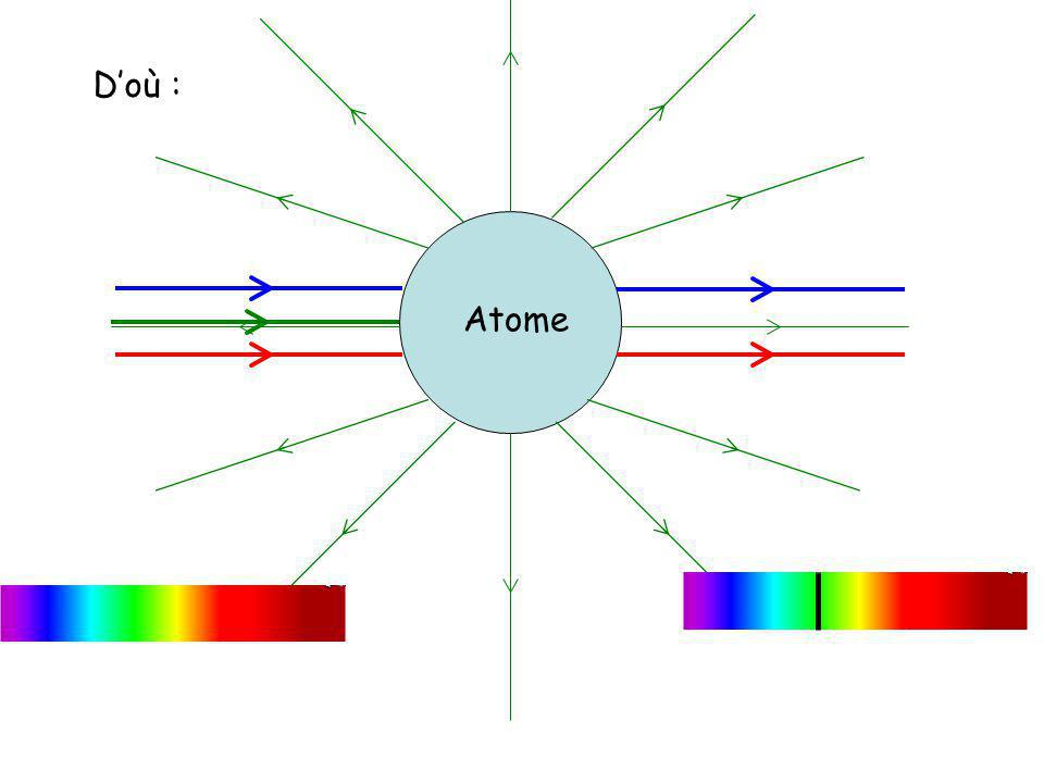 Par exemple, pour lhydrogène, dans le visible, les raies dabsorption correspondent aux transitions du niveau dénergie 2 aux niveaux 3, 4, 5.