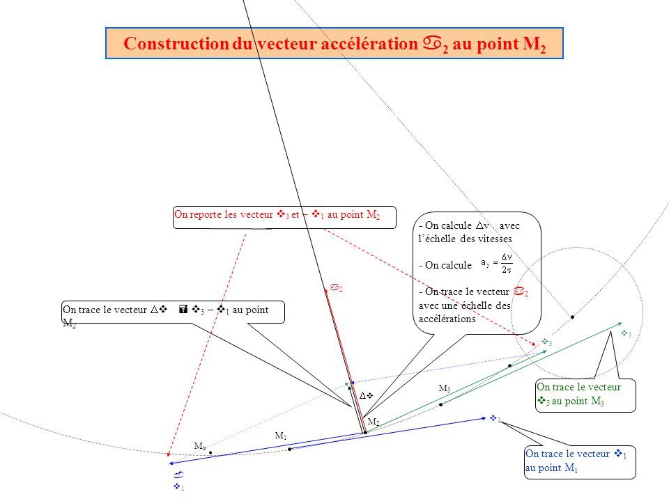 Construction du vecteur accélération a 2 au point M 2 O Enregistrement n°1 MoMo M1M1 v1v1 M3M3 M2M2 v3v3 v3v3 -v1-v1 v a2a2 On trace le vecteur v 1 au point M 1 On trace le vecteur v 3 au point M 3 On reporte les vecteur v 3 et – v 1 au point M 2 On trace le vecteur v = v 3 – v 1 au point M 2 - On calcule v avec léchelle des vitesses - On calcule - On trace le vecteur a 2 avec une échelle des accélérations