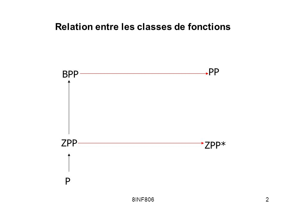 8INF8062 Relation entre les classes de fonctions BPP P ZPP PP ZPP*