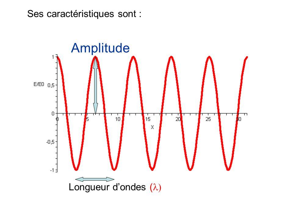 Amplitude Longueur dondes ( Ses caractéristiques sont :