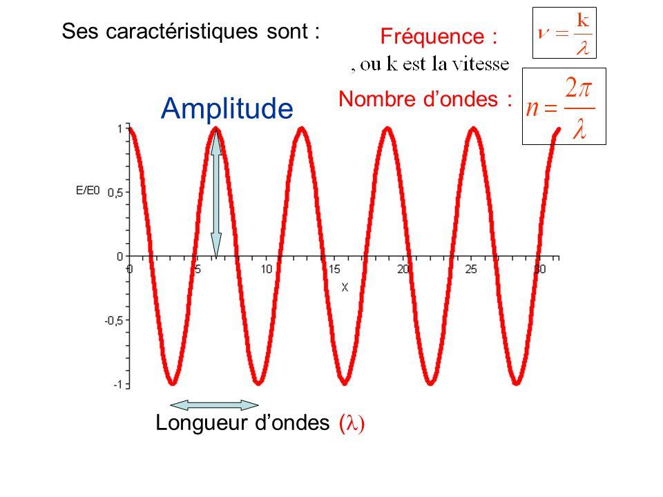 Amplitude Longueur dondes ( Ses caractéristiques sont : Fréquence : Nombre dondes :
