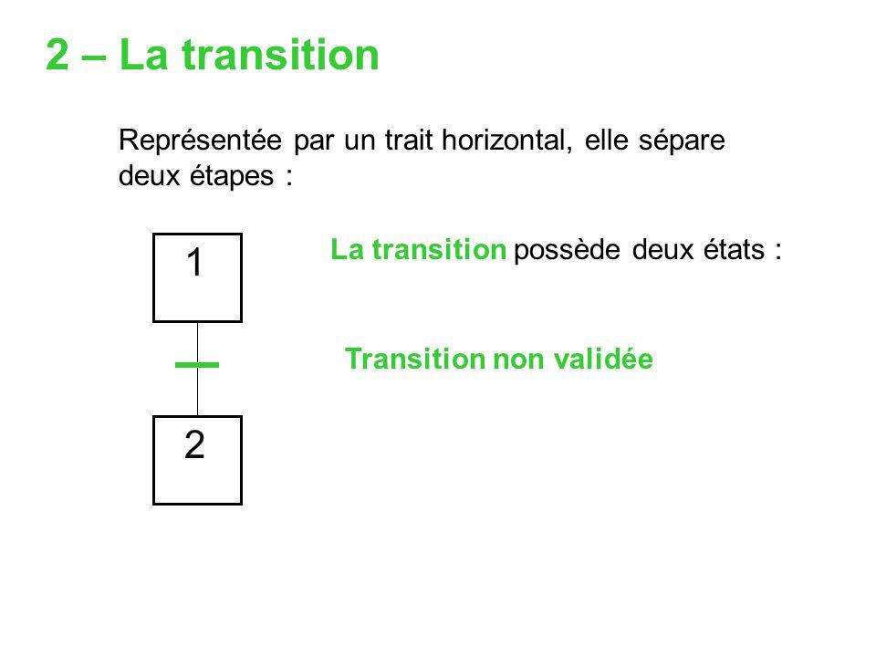 Représentée par un trait horizontal, elle sépare deux étapes : 1 2 La transition possède deux états : Transition non validée 2 – La transition