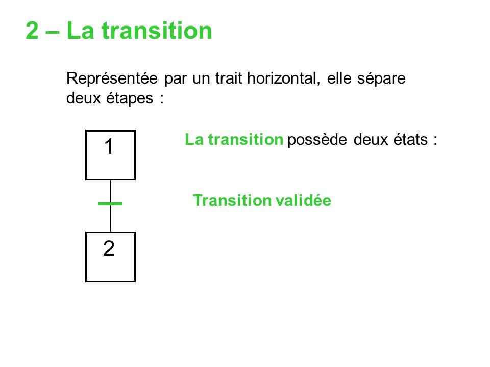 Représentée par un trait horizontal, elle sépare deux étapes : 1 2 La transition possède deux états : 2 – La transition Transition validée