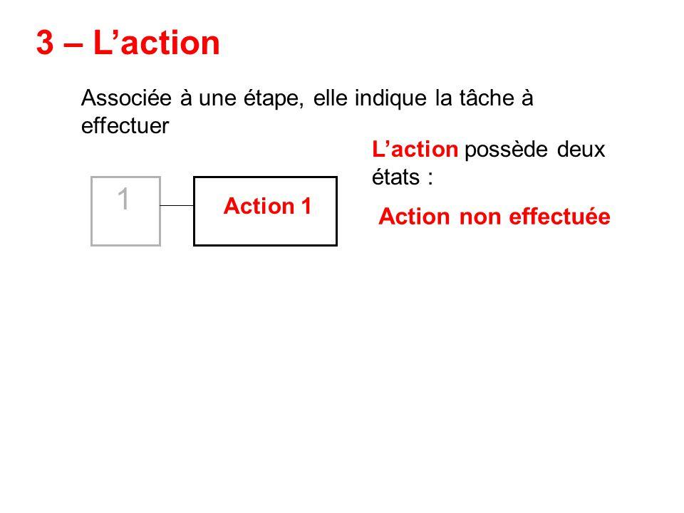 Associée à une étape, elle indique la tâche à effectuer 1 Action 1 Laction possède deux états : Action non effectuée 3 – Laction