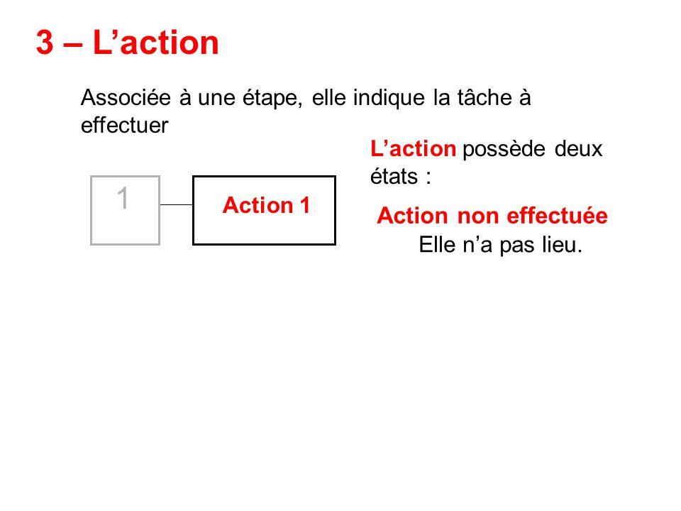 Associée à une étape, elle indique la tâche à effectuer Action 1 Laction possède deux états : 3 – Laction Elle na pas lieu. Action non effectuée 1
