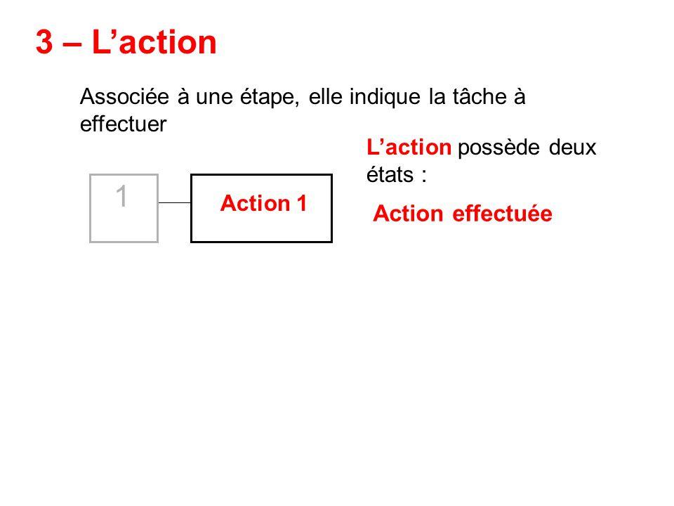 Associée à une étape, elle indique la tâche à effectuer Action 1 3 – Laction Laction possède deux états : Action effectuée 1