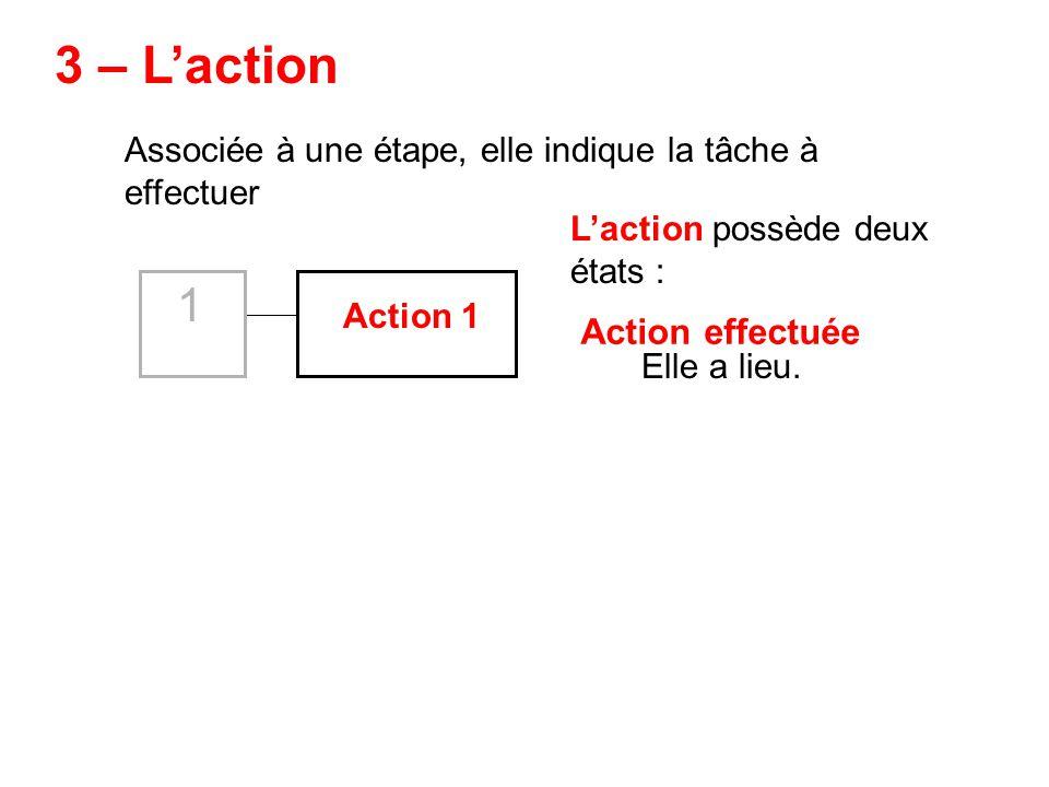 Associée à une étape, elle indique la tâche à effectuer Action 1 3 – Laction Elle a lieu. Laction possède deux états : Action effectuée 1