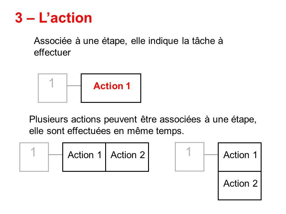 Associée à une étape, elle indique la tâche à effectuer 3 – Laction Plusieurs actions peuvent être associées à une étape, elle sont effectuées en même