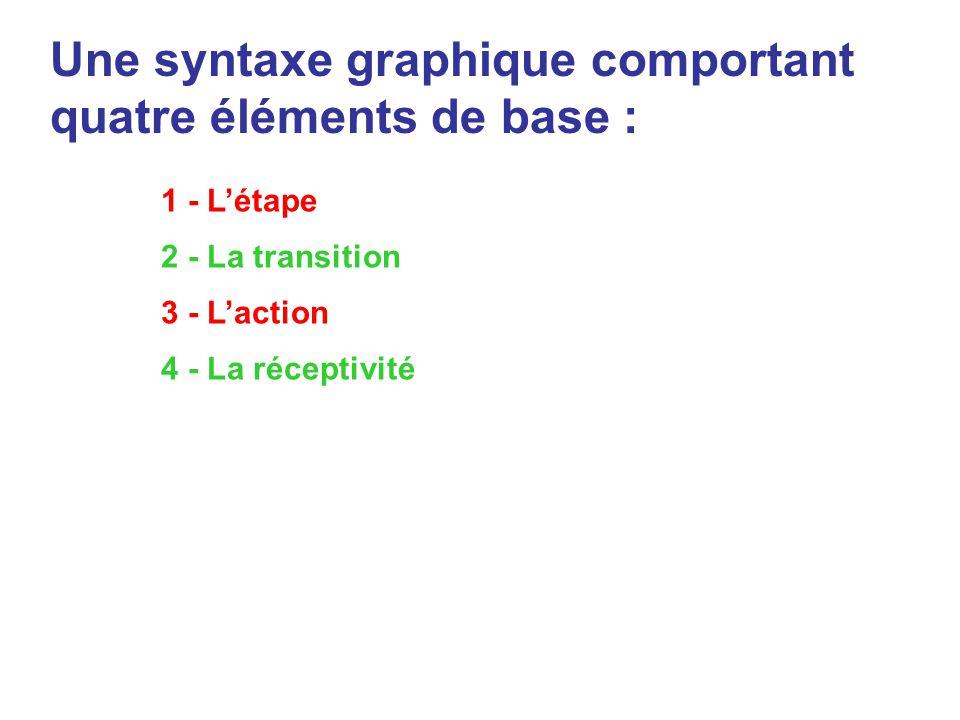 Une syntaxe graphique comportant quatre éléments de base : 1 - Létape 2 - La transition 3 - Laction 4 - La réceptivité
