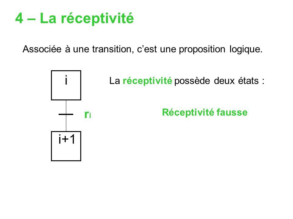 La réceptivité possède deux états : 4 – La réceptivité i riri i+1 Associée à une transition, cest une proposition logique. Réceptivité fausse