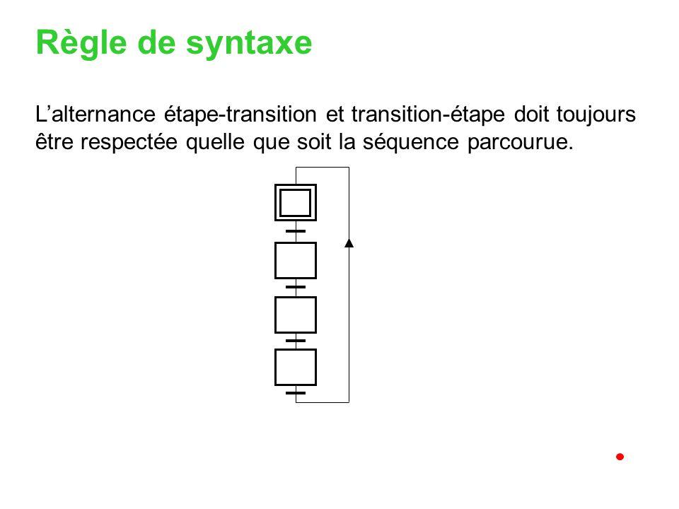 Lalternance étape-transition et transition-étape doit toujours être respectée quelle que soit la séquence parcourue. Règle de syntaxe
