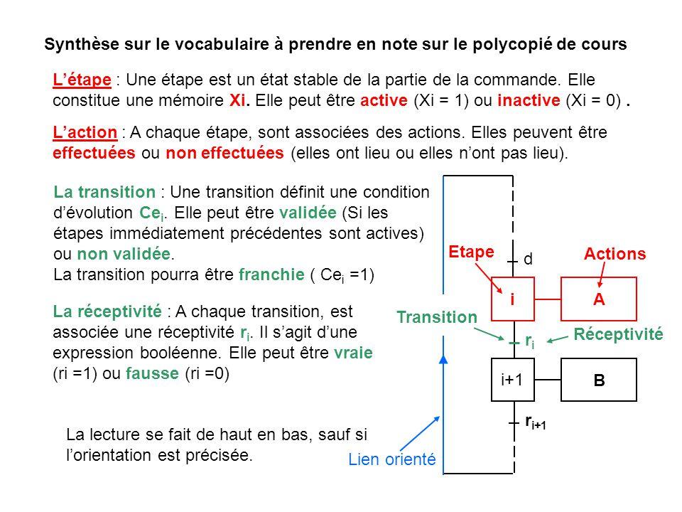 Etape Lien orienté Réceptivité Actions Synthèse sur le vocabulaire à prendre en note sur le polycopié de cours d riri r i+1 i A i+1 B Létape : Une éta