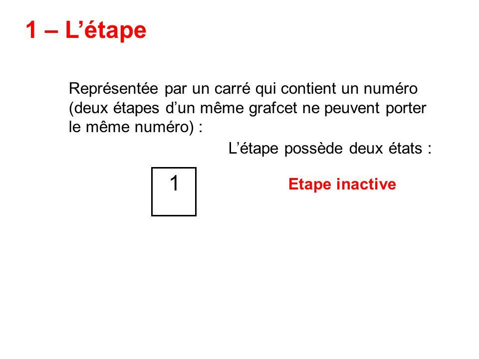 1 – Létape Représentée par un carré qui contient un numéro (deux étapes dun même grafcet ne peuvent porter le même numéro) : 1 Létape possède deux états : Etape active