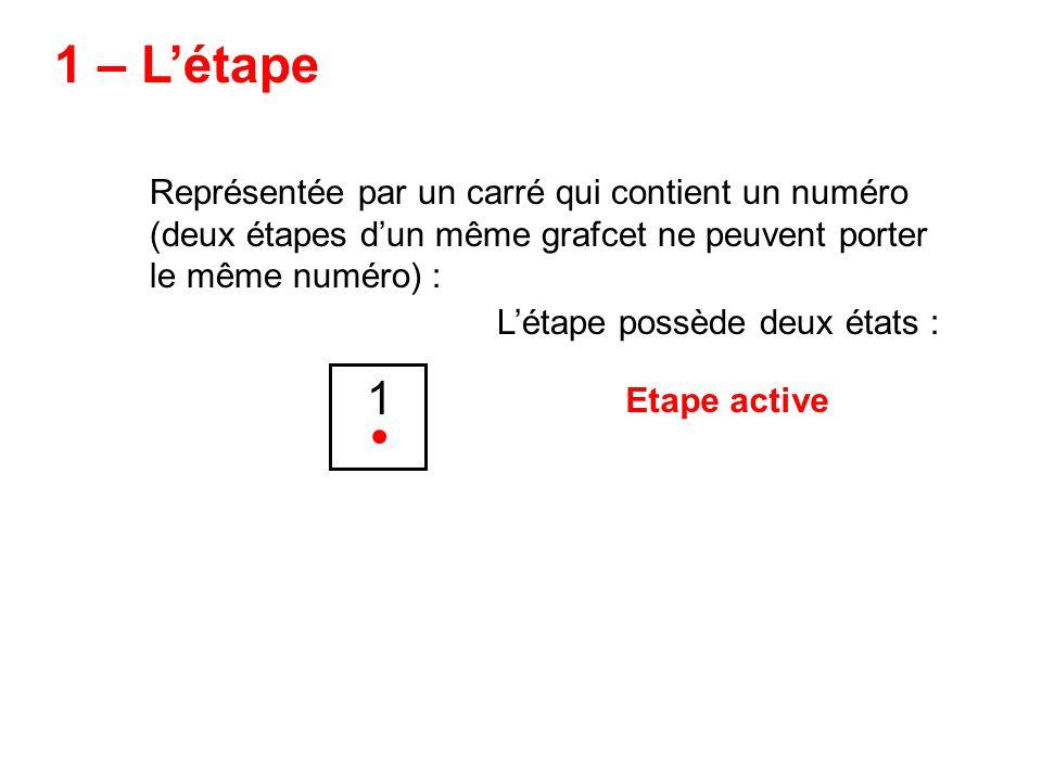 1 – Létape Représentée par un carré qui contient un numéro (deux étapes dun même grafcet ne peuvent porter le même numéro) : 1 Létape possède deux états : Etape active La couleur utilisée nest pas dans la norme définissant le Grafcet, de même que le point indiquant lactivité de létape