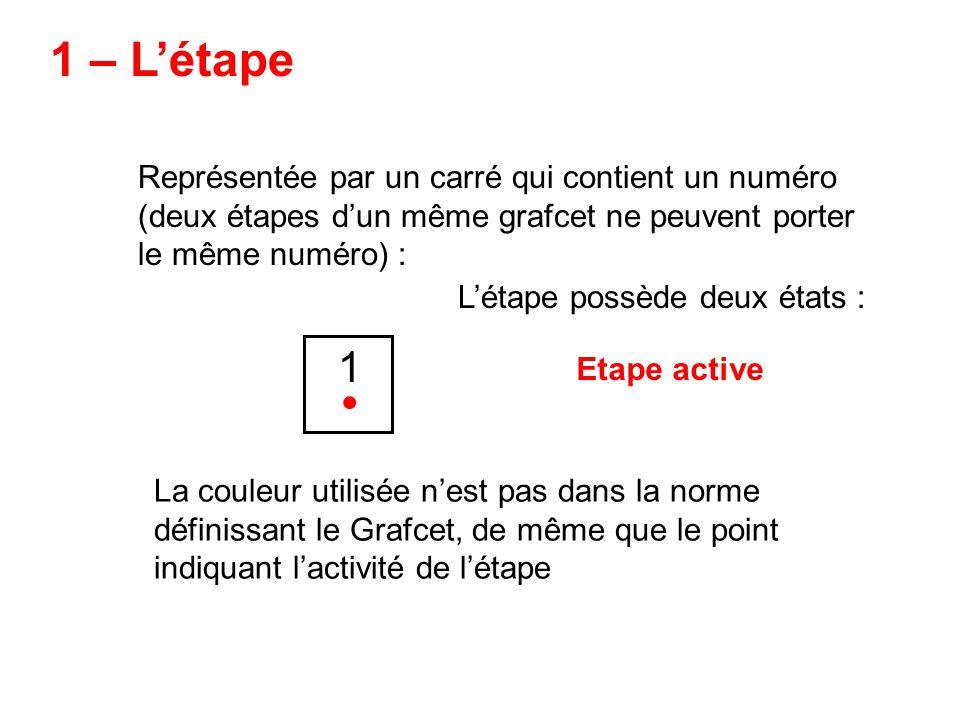 1 – Létape Représentée par un carré qui contient un numéro (deux étapes dun même grafcet ne peuvent porter le même numéro) : 1 Létape possède deux éta