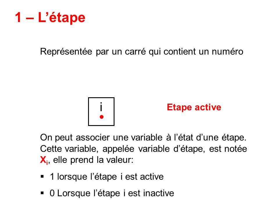 1 – Létape Représentée par un carré qui contient un numéro i On peut associer une variable à létat dune étape. Cette variable, appelée variable détape