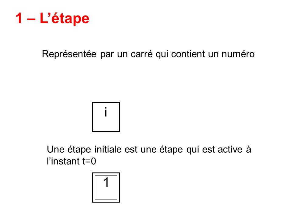 Associée à une étape, elle indique la tâche à effectuer 3 – Laction Plusieurs actions peuvent être associées à une étape, elle sont effectuées en même temps.